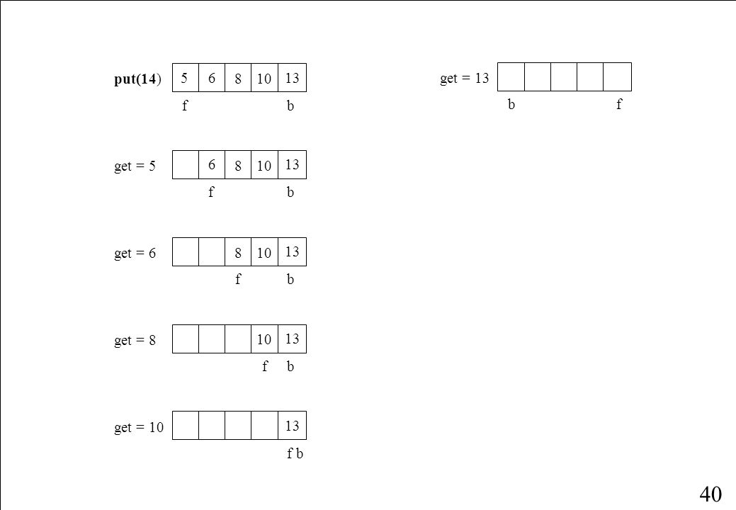 39 fb put(7) 234 56 fb get = 2 34 56 fb put(8) 34 56 8 fb put(9) 34 56 8 fb get = 3 4 56 8 fb put(10) 4 56 810 fb put(11) 4 56 810 fb put(12) 4 56 810 fb get = 4 56 810 fb put(13) 56 810 13