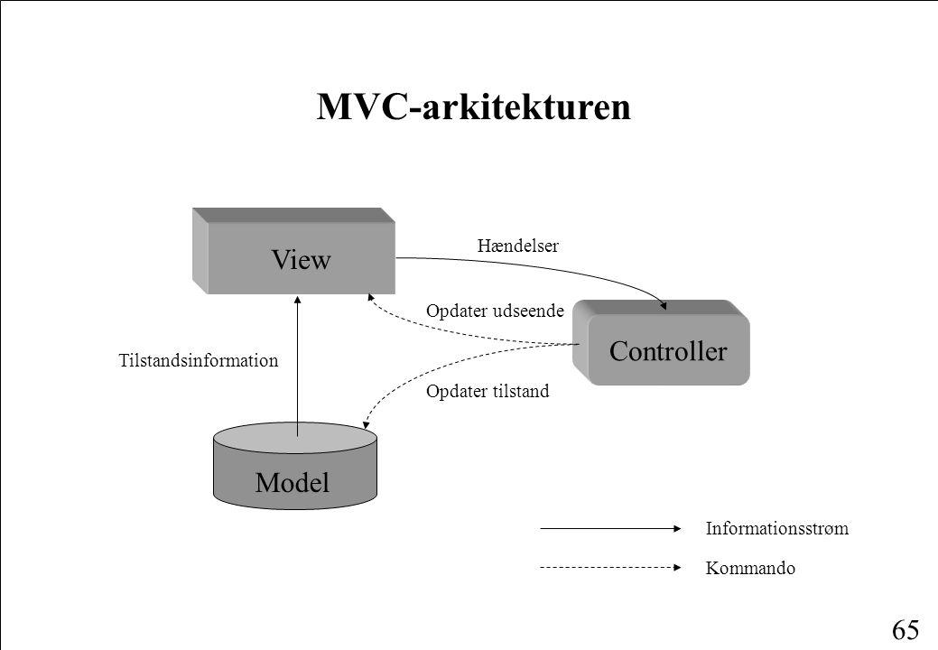 64 Design Programmet beskrevet i det følgende afviger fra bogens ved: anvendelse af Model-View-Controller-arkitekturen anvendelse af Swing en simplere implementering af den grafiske brugergrænseflade