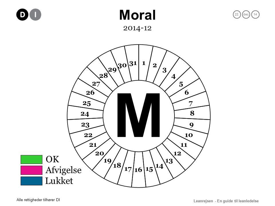 22.dec.14 Leanrejsen - En guide til leanledelse Alle rettigheder tilhører DI 2014-12 OK Afvigelse Lukket Moral M