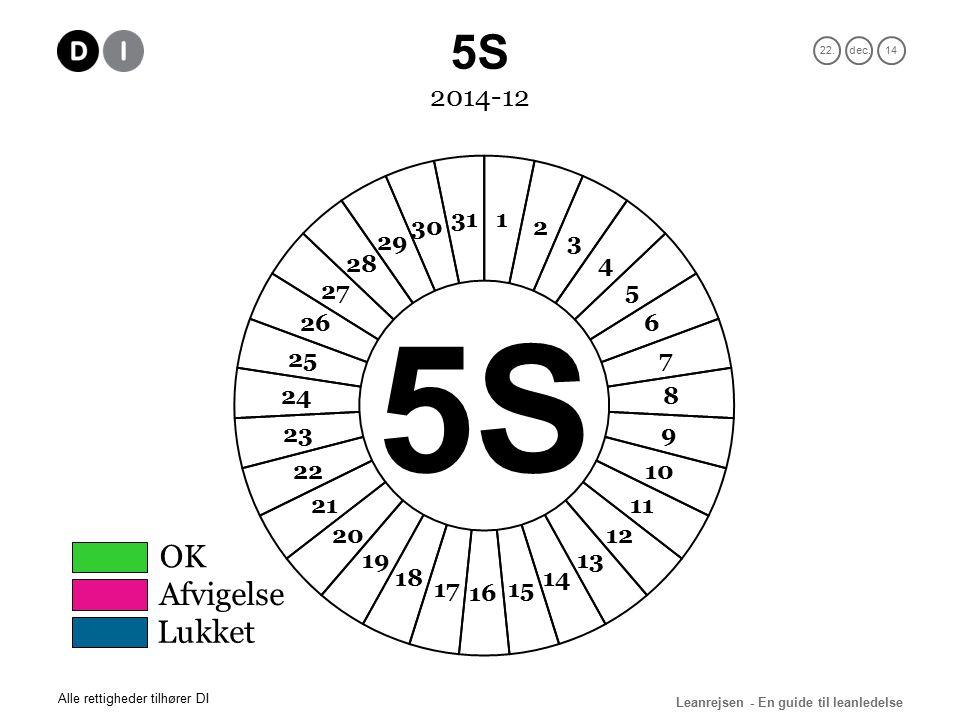 22.dec.14 Leanrejsen - En guide til leanledelse Alle rettigheder tilhører DI 2014-12 OK Afvigelse Lukket 5S
