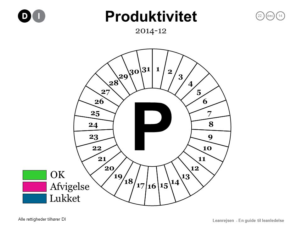 22.dec.14 Leanrejsen - En guide til leanledelse Alle rettigheder tilhører DI 2014-12 OK Afvigelse Lukket Produktivitet P