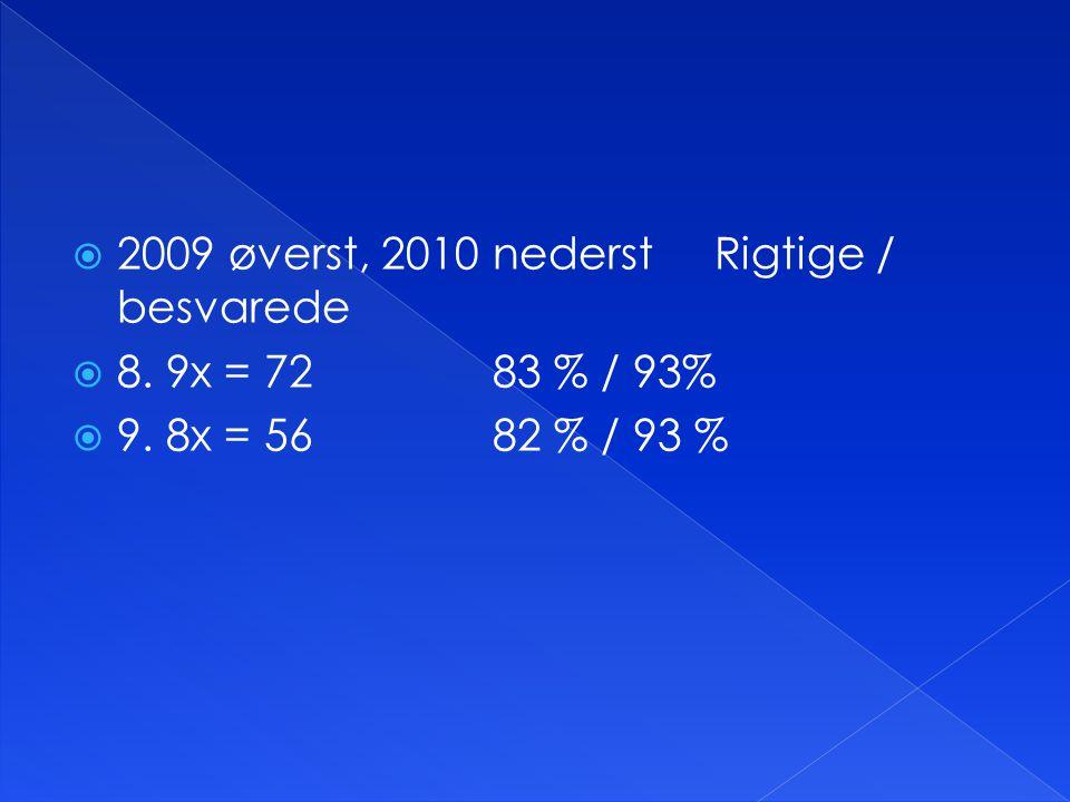  2009 øverst, 2010 nederst Rigtige / besvarede  8. 9x = 7283 % / 93%  9. 8x = 5682 % / 93 %