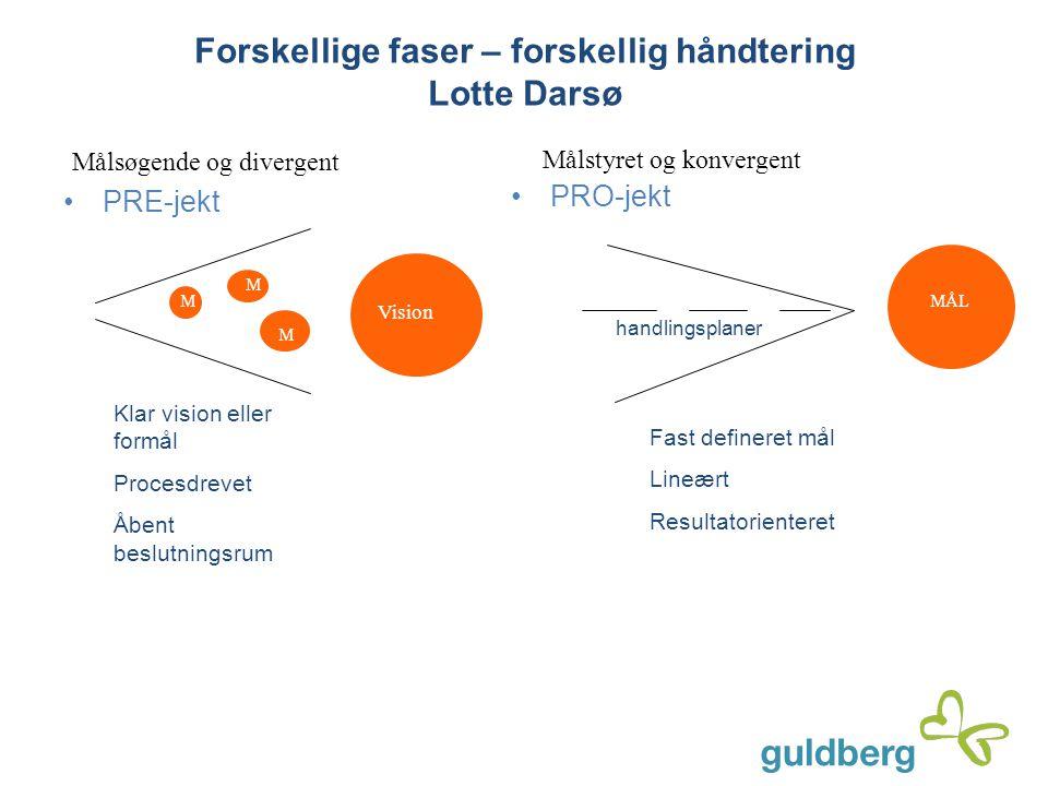 Forskellige faser – forskellig håndtering Lotte Darsø PRE-jekt PRO-jekt Fast defineret mål Lineært Resultatorienteret MÅL Klar vision eller formål Pro