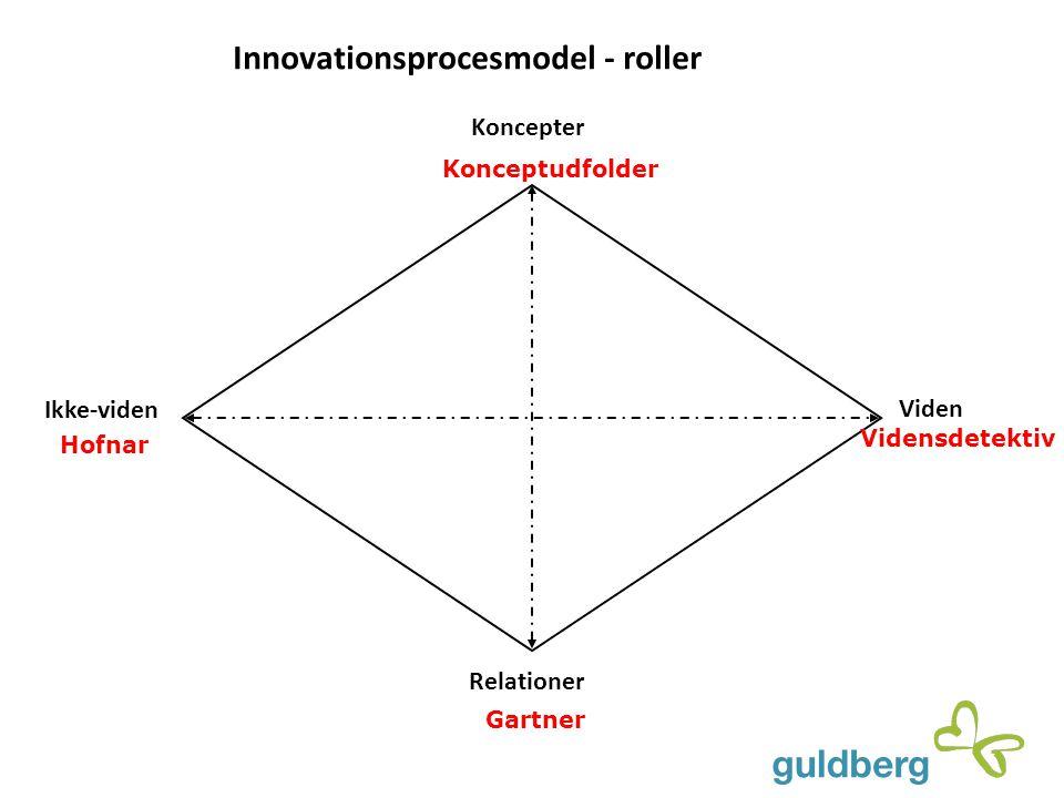 Innovationsprocesmodel - roller Ikke-viden Viden Koncepter Relationer Hofnar Konceptudfolder Vidensdetektiv Gartner