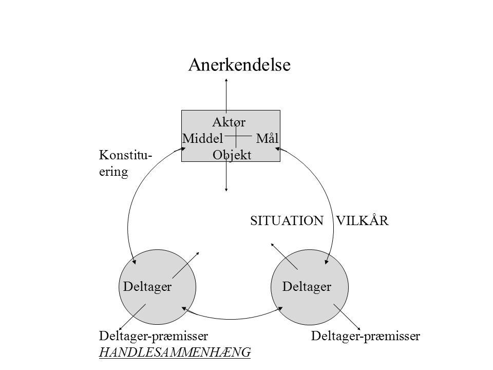 Anerkendelse Aktør Middel Mål Konstitu- Objekt ering SITUATION VILKÅR Deltager Deltager Deltager-præmisser HANDLESAMMENHÆNG