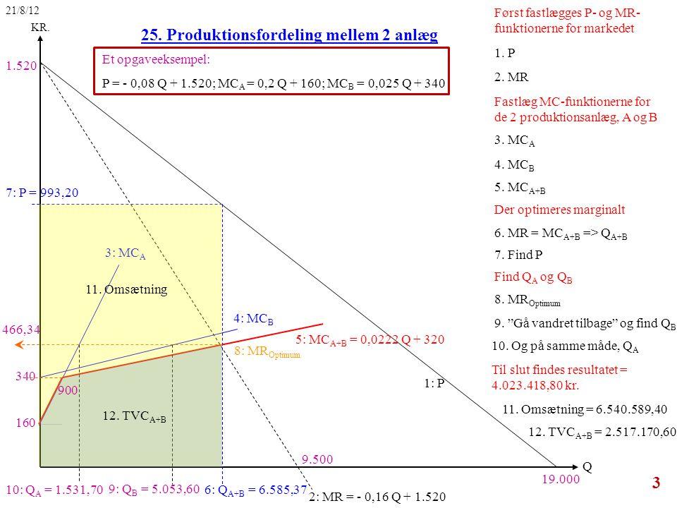 1: P 1. P 2. MR 3. MC A 2: MR = - 0,16 Q + 1.520 3: MC A 4: MC B 5.