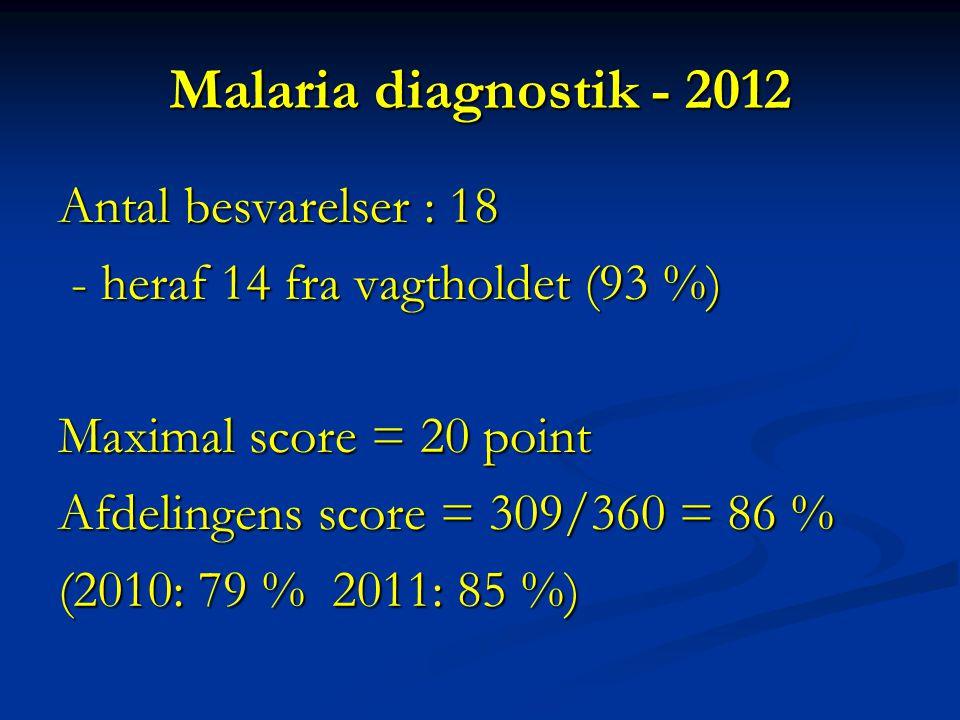 Malaria diagnostik - 2012 Antal besvarelser : 18 - heraf 14 fra vagtholdet (93 %) - heraf 14 fra vagtholdet (93 %) Maximal score = 20 point Afdelingens score = 309/360 = 86 % (2010: 79 % 2011: 85 %)