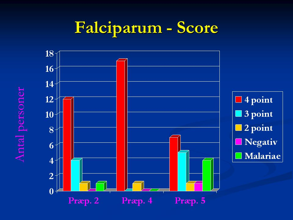 Falciparum - Score Antal personer