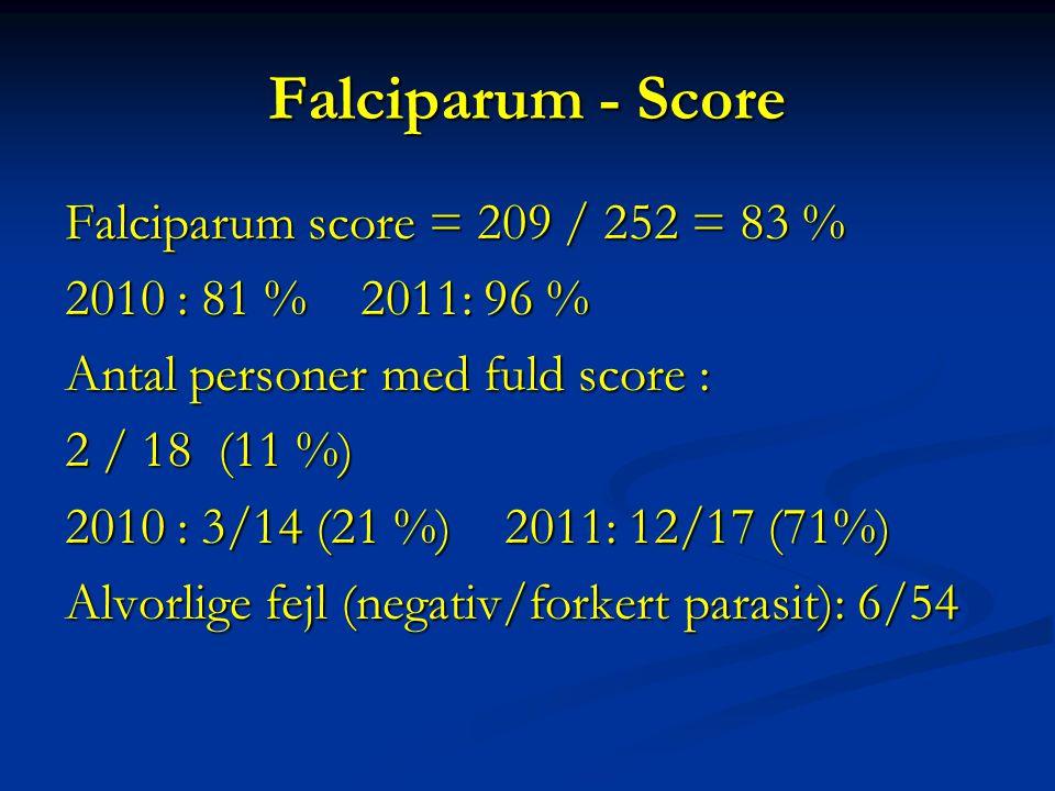 Falciparum - Score Falciparum score = 209 / 252 = 83 % 2010 : 81 % 2011: 96 % Antal personer med fuld score : 2 / 18 (11 %) 2010 : 3/14 (21 %) 2011: 12/17 (71%) Alvorlige fejl (negativ/forkert parasit): 6/54