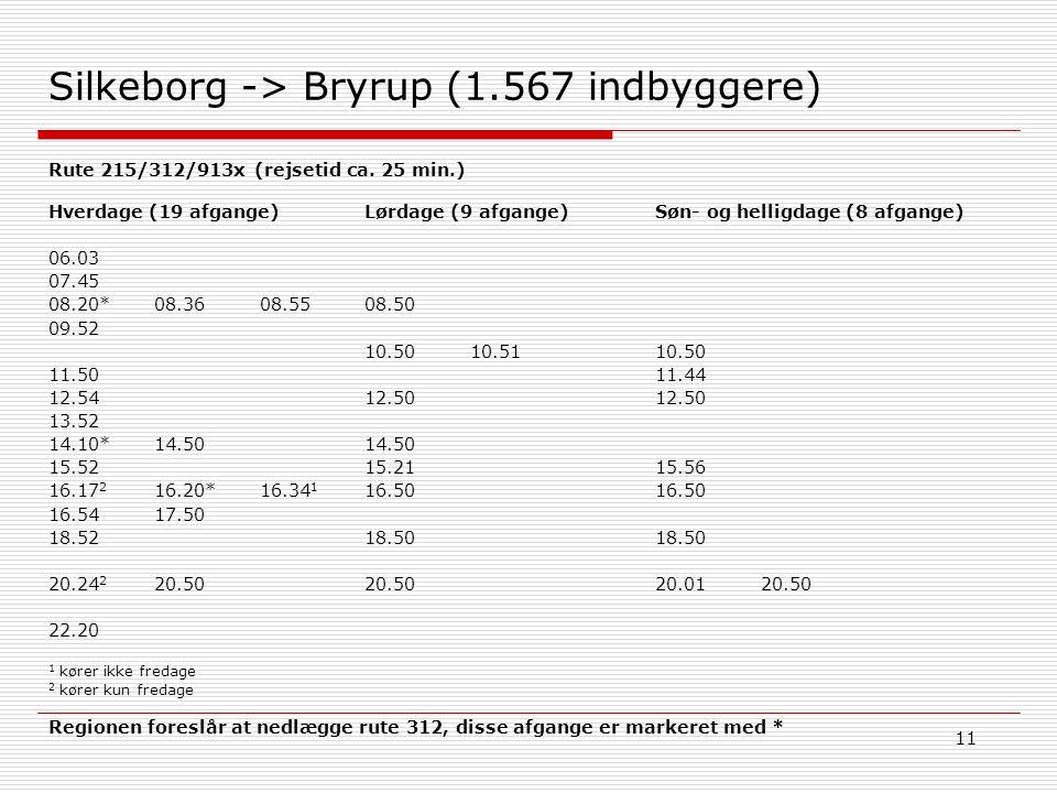 11 Silkeborg -> Bryrup (1.567 indbyggere) Søn- og helligdage (8 afgange) 10.50 11.44 12.50 15.56 16.50 18.50 20.0120.50 Hverdage (19 afgange) 06.03 07.45 08.20*08.3608.55 09.52 11.50 12.54 13.52 14.10*14.50 15.52 16.17 2 16.20*16.34 1 16.5417.50 18.52 20.24 2 20.50 22.20 1 kører ikke fredage 2 kører kun fredage Lørdage (9 afgange) 08.50 10.5010.51 12.50 14.50 15.21 16.50 18.50 20.50 Rute 215/312/913x (rejsetid ca.