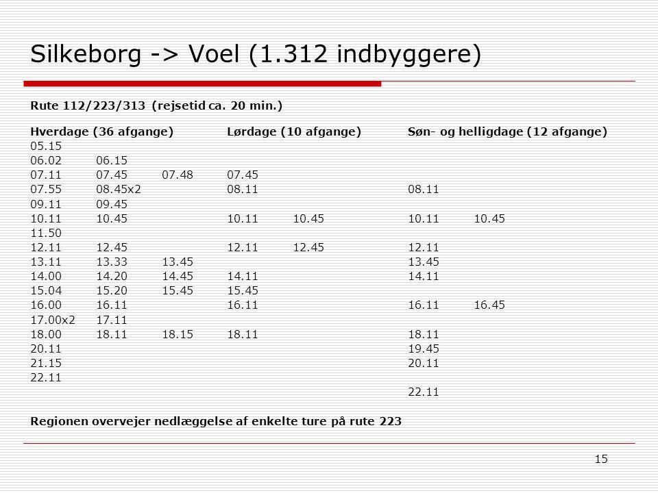 15 Silkeborg -> Voel (1.312 indbyggere) Søn- og helligdage (12 afgange) 08.11 10.1110.45 12.11 13.45 14.11 16.1116.45 18.11 19.45 20.11 22.11 Hverdage (36 afgange) 05.15 06.0206.15 07.1107.45 07.48 07.55 08.45x2 09.1109.45 10.1110.45 11.50 12.1112.45 13.1113.3313.45 14.0014.2014.45 15.0415.2015.45 16.00 16.11 17.00x2 17.11 18.00 18.1118.15 20.11 21.15 22.11 Lørdage (10 afgange) 07.45 08.11 10.1110.45 12.1112.45 14.11 15.45 16.11 18.11 Rute 112/223/313 (rejsetid ca.