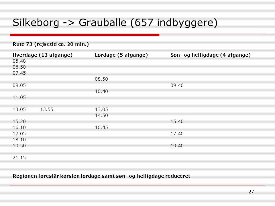 27 Silkeborg -> Grauballe (657 indbyggere) Søn- og helligdage (4 afgange) 09.40 15.40 17.40 19.40 Hverdage (13 afgange) 05.48 06.50 07.45 09.05 11.05 13.0513.55 15.20 16.10 17.05 18.10 19.50 21.15 Lørdage (5 afgange) 08.50 10.40 13.05 14.50 16.45 Rute 73 (rejsetid ca.