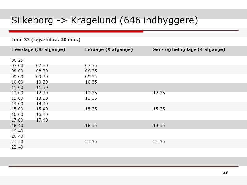 29 Silkeborg -> Kragelund (646 indbyggere) Søn- og helligdage (4 afgange) 12.35 15.35 18.35 21.35 Hverdage (30 afgange) 06.25 07.0007.30 08.0008.30 09.0009.30 10.0010.30 11.0011.30 12.0012.30 13.0013.30 14.0014.30 15.0015.40 16.0016.40 17.0017.40 18.40 19.40 20.40 21.40 22.40 Lørdage (9 afgange) 07.35 08.35 09.35 10.35 12.35 13.35 15.35 18.35 21.35 Linie 33 (rejsetid ca.