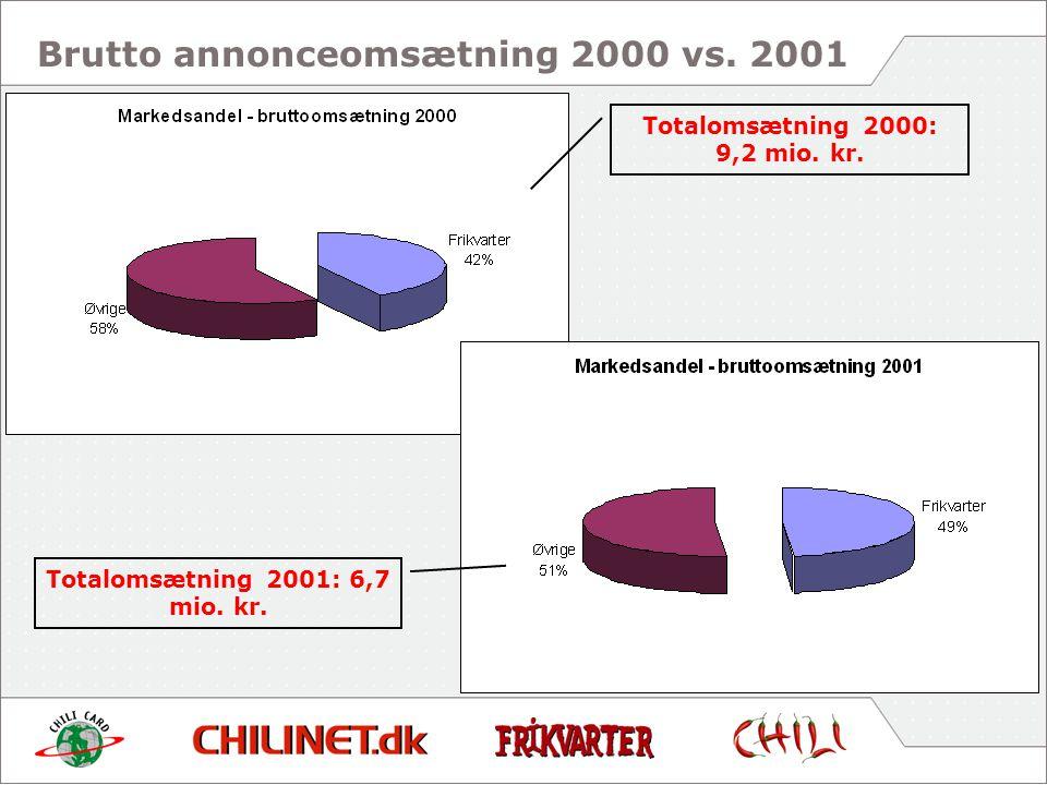 Totalomsætning 2000: 9,2 mio. kr. Totalomsætning 2001: 6,7 mio. kr.