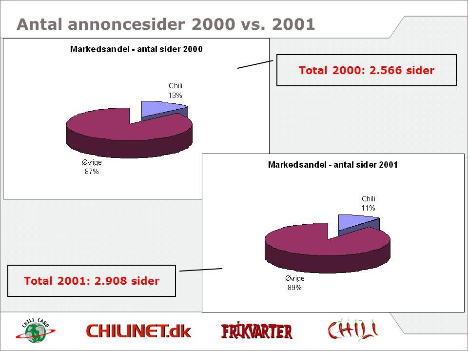 Antal annoncesider 2000 vs. 2001 Total 2001: 2.908 sider Total 2000: 2.566 sider