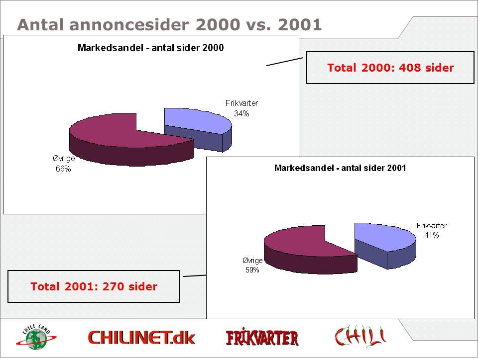 Total 2000: 408 sider Total 2001: 270 sider Antal annoncesider 2000 vs. 2001