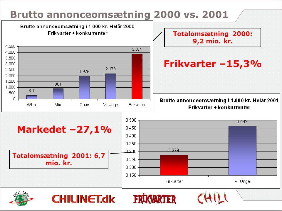 Markedet –27,1% Totalomsætning 2000: 9,2 mio. kr.