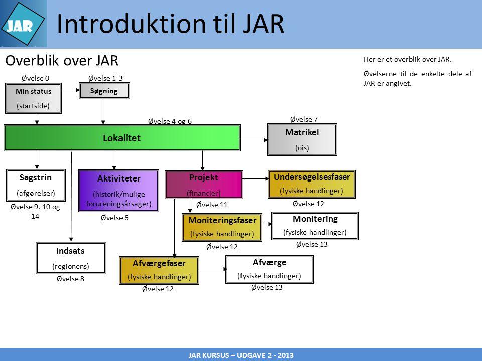JAR KURSUS – UDGAVE 2 - 2013 Introduktion til JAR Her er et overblik over JAR.