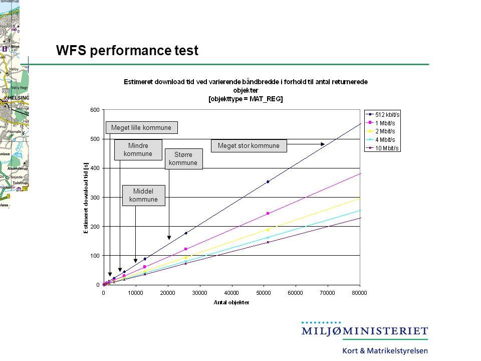 WFS performance test Meget lille kommune Mindre kommune Middel kommune Større kommune Meget stor kommune