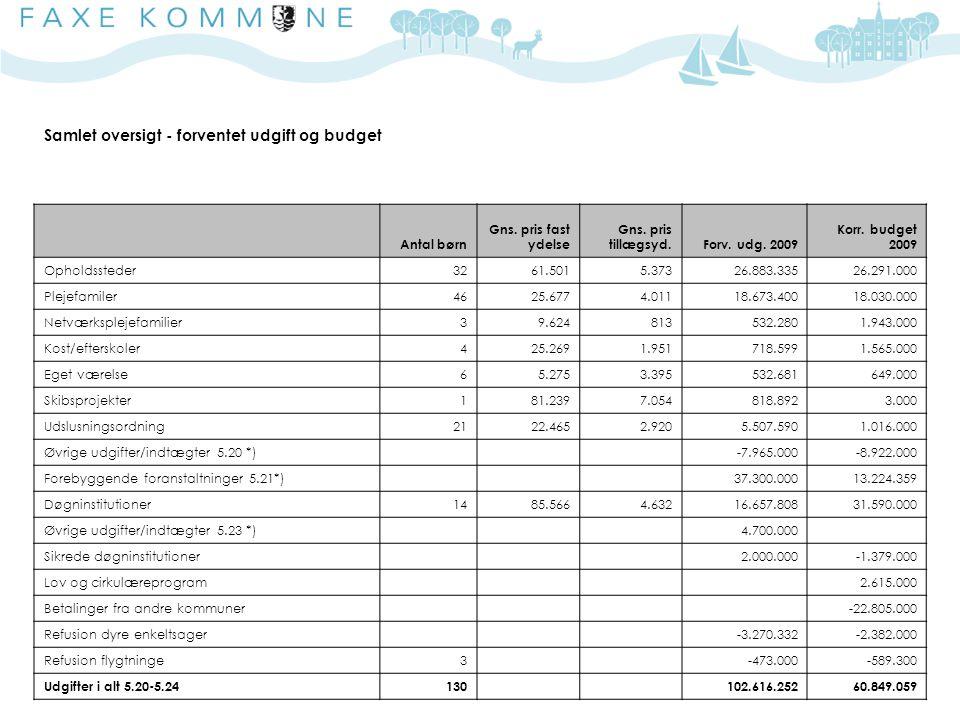 Samlet oversigt - forventet udgift og budget Antal børn Gns.