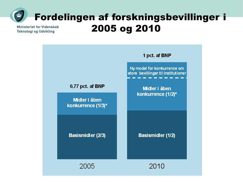 Fordelingen af forskningsbevillinger i 2005 og 2010