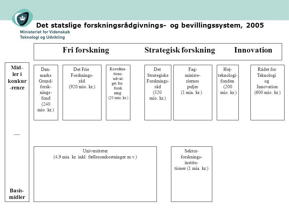 Det statslige forskningsrådgivnings- og bevillingssystem, 2005 Fri forskning Strategisk forskning Innovation Dan- marks Grund- forsk- nings- fond (240 mio.