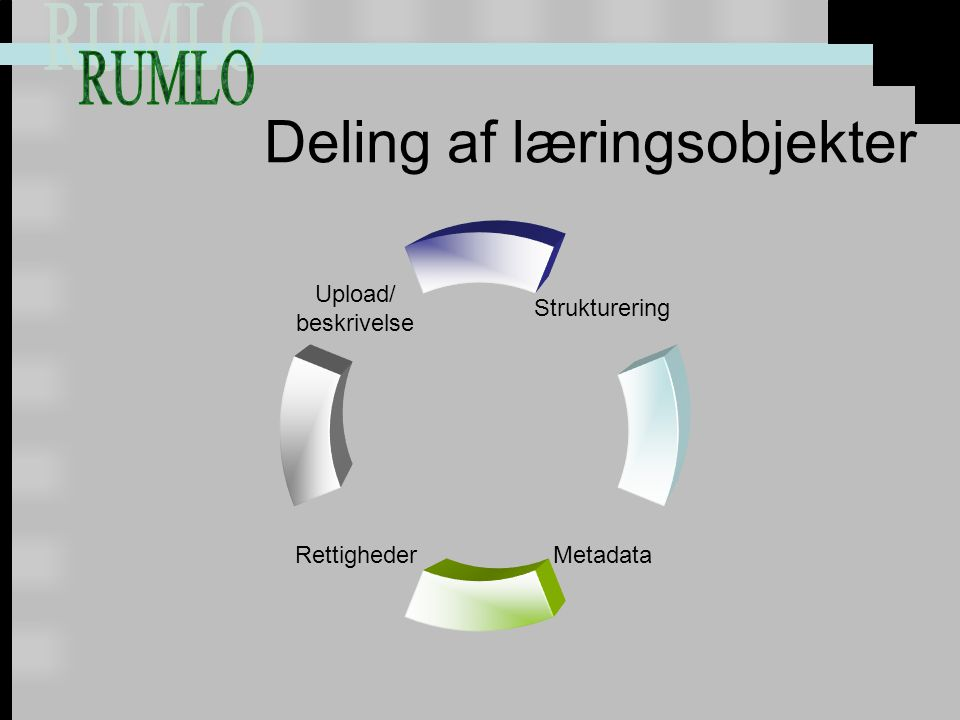 Deling af læringsobjekter Strukturering MetadataRettigheder Upload/ beskrivelse