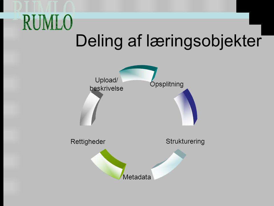 Deling af læringsobjekter Opsplitning Strukturering Metadata Rettigheder Upload/ beskrivelse