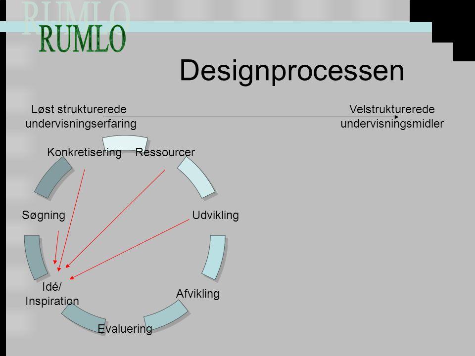 Designprocessen Ressourcer Udvikling Afvikling Evaluering Idé/ Inspiration Søgning Konkretisering Løst strukturerede undervisningserfaring Velstrukturerede undervisningsmidler