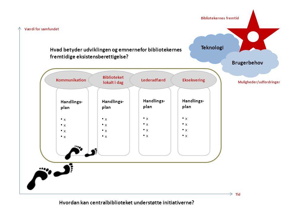 Handlings- plan x Hvordan kan centralbiblioteket understøtte initiativerne.