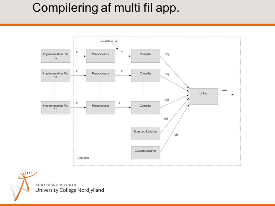 Compilering af multi fil app.
