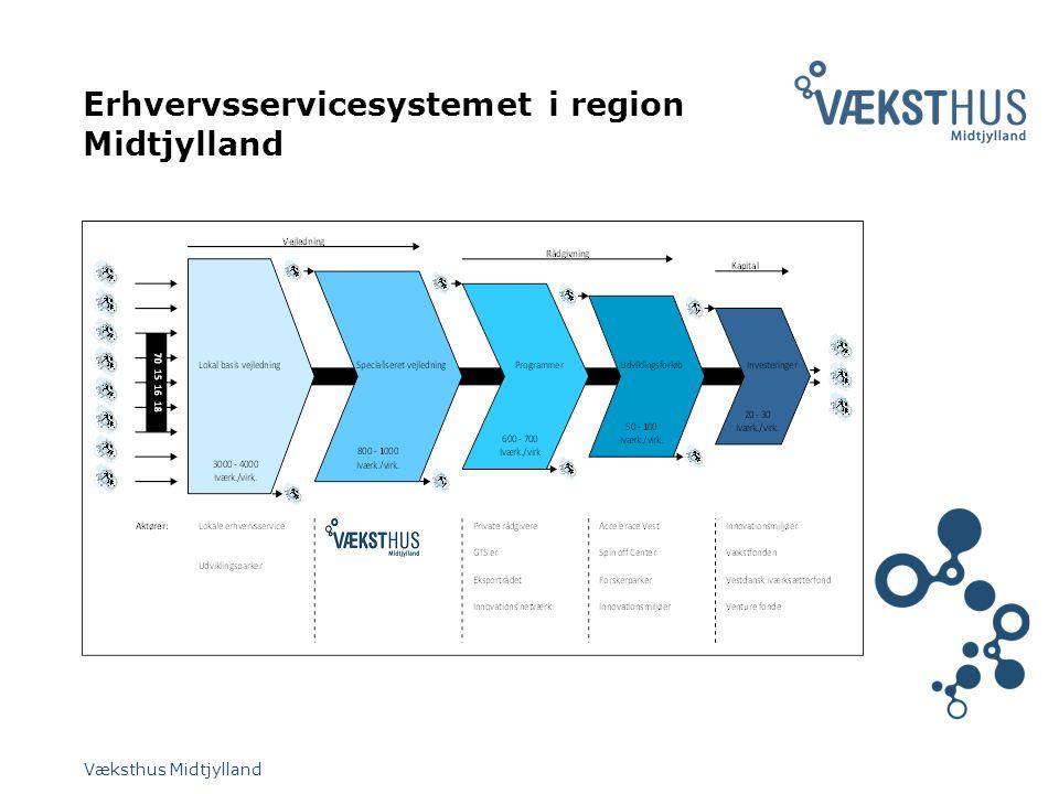 Erhvervsservicesystemet i region Midtjylland Væksthus Midtjylland