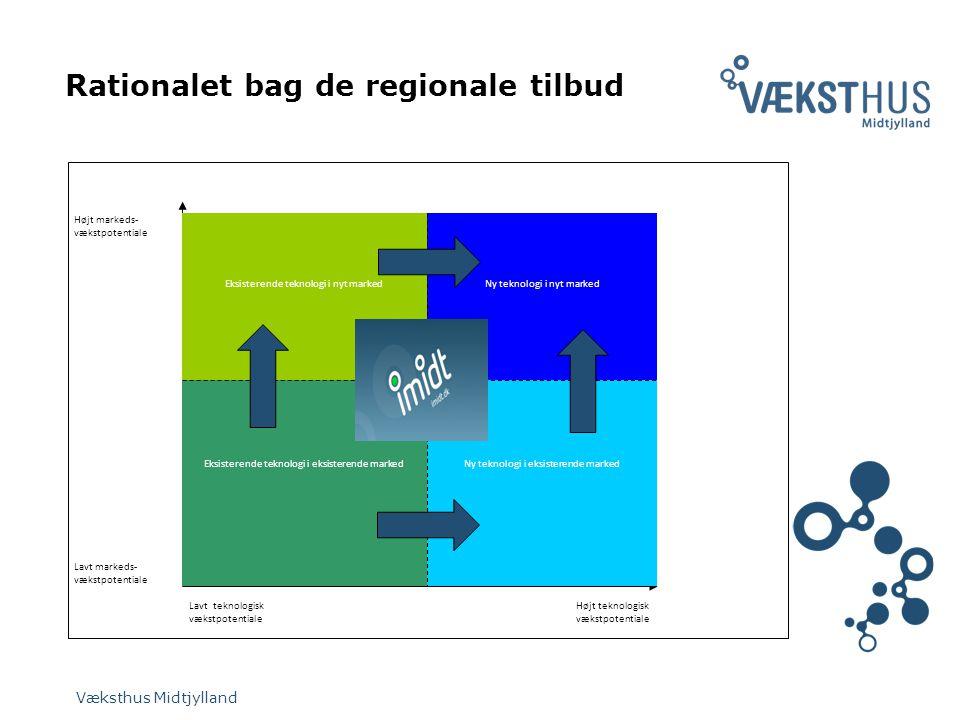 Rationalet bag de regionale tilbud Væksthus Midtjylland Højt teknologisk vækstpotentiale Lavt teknologisk vækstpotentiale Højt markeds- vækstpotentiale Lavt markeds- vækstpotentiale Eksisterende teknologi i nyt marked Ny teknologi i eksisterende marked Ny teknologi i nyt marked Eksisterende teknologi i eksisterende marked
