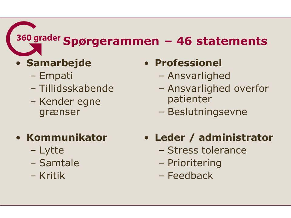Spørgerammen – 46 statements Samarbejde –Empati –Tillidsskabende –Kender egne grænser Kommunikator –Lytte –Samtale –Kritik Professionel –Ansvarlighed –Ansvarlighed overfor patienter –Beslutningsevne Leder / administrator –Stress tolerance –Prioritering –Feedback