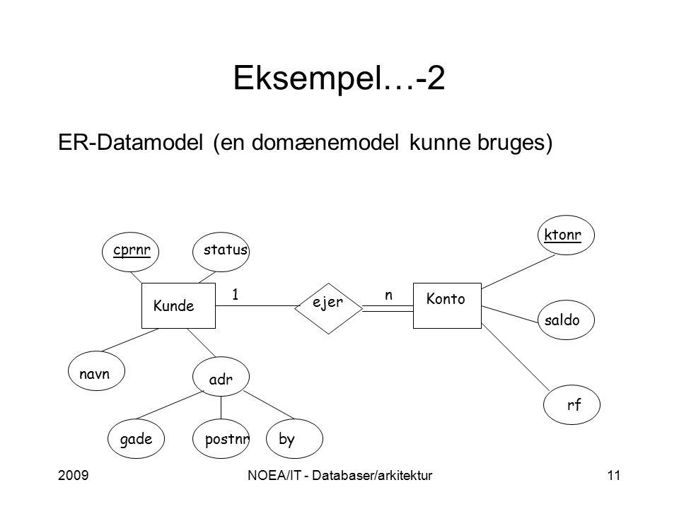 2009NOEA/IT - Databaser/arkitektur11 Eksempel…-2 ER-Datamodel (en domænemodel kunne bruges) Kunde Konto ejer cprnrstatus navn n1 adr gadepostnrby ktonr saldo rf