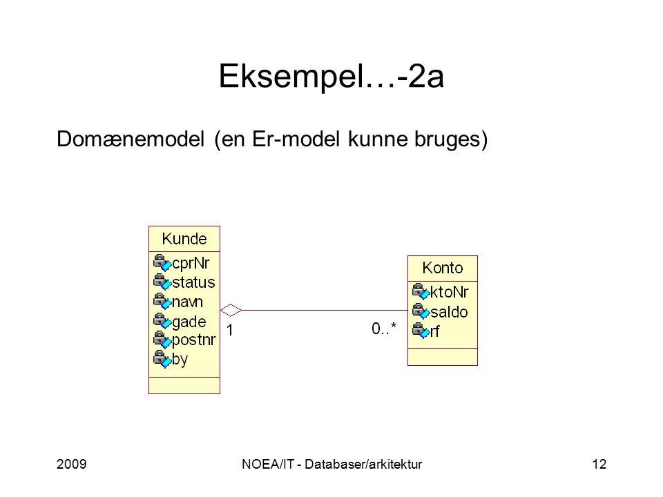 2009NOEA/IT - Databaser/arkitektur12 Eksempel…-2a Domænemodel (en Er-model kunne bruges)