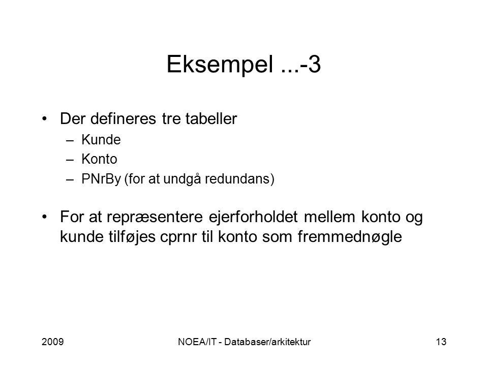 2009NOEA/IT - Databaser/arkitektur13 Eksempel...-3 Der defineres tre tabeller –Kunde –Konto –PNrBy (for at undgå redundans) For at repræsentere ejerforholdet mellem konto og kunde tilføjes cprnr til konto som fremmednøgle