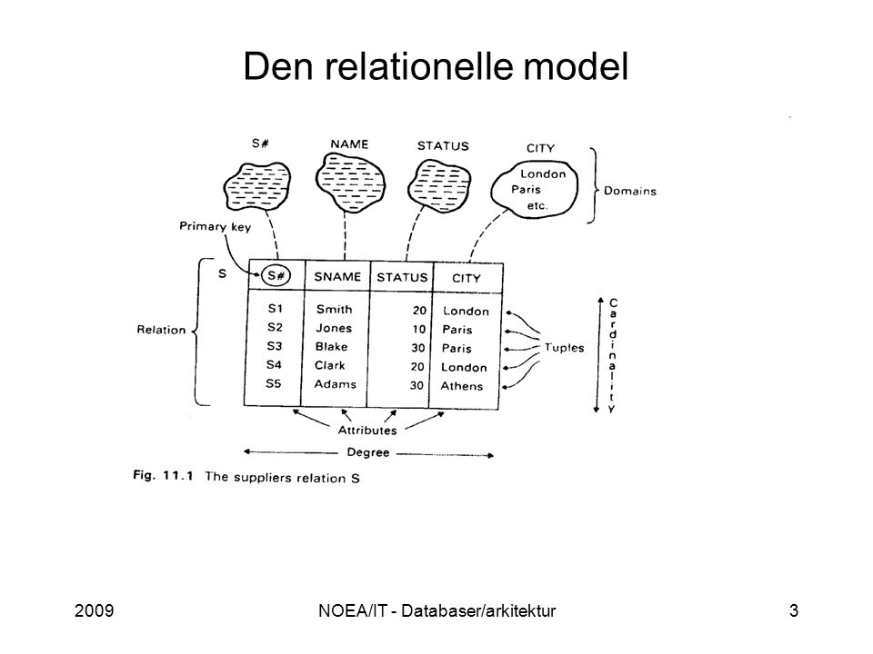 2009NOEA/IT - Databaser/arkitektur3 Den relationelle model