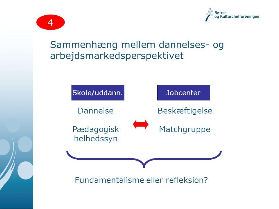 Sammenhæng mellem dannelses- og arbejdsmarkedsperspektivet 4 Skole/uddann.Jobcenter Dannelse Pædagogisk helhedssyn Beskæftigelse Matchgruppe Fundamentalisme eller refleksion