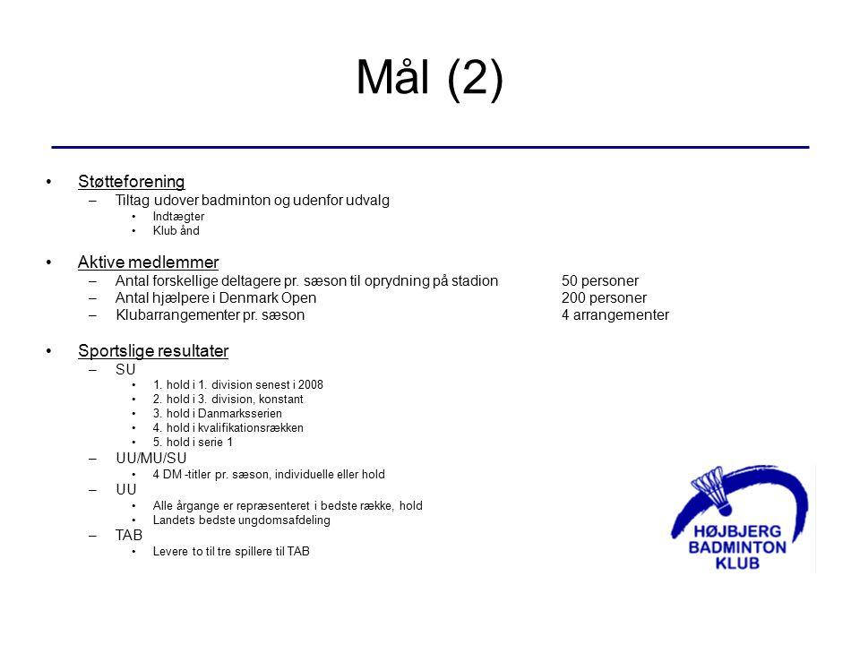 Mål (2) Støtteforening –Tiltag udover badminton og udenfor udvalg Indtægter Klub ånd Aktive medlemmer –Antal forskellige deltagere pr.