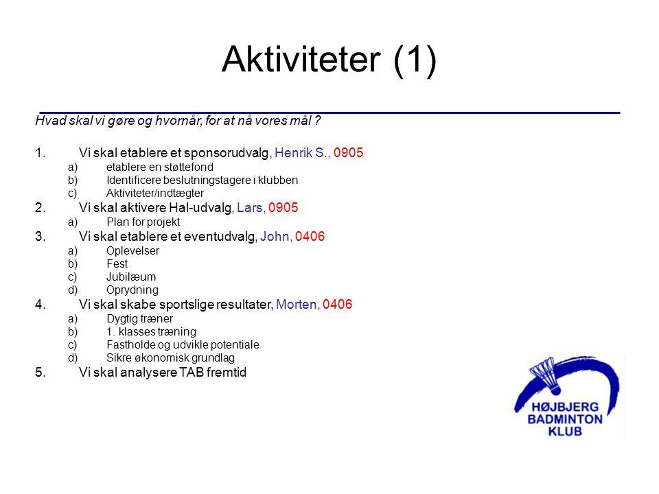Aktiviteter (1) Hvad skal vi gøre og hvornår, for at nå vores mål .