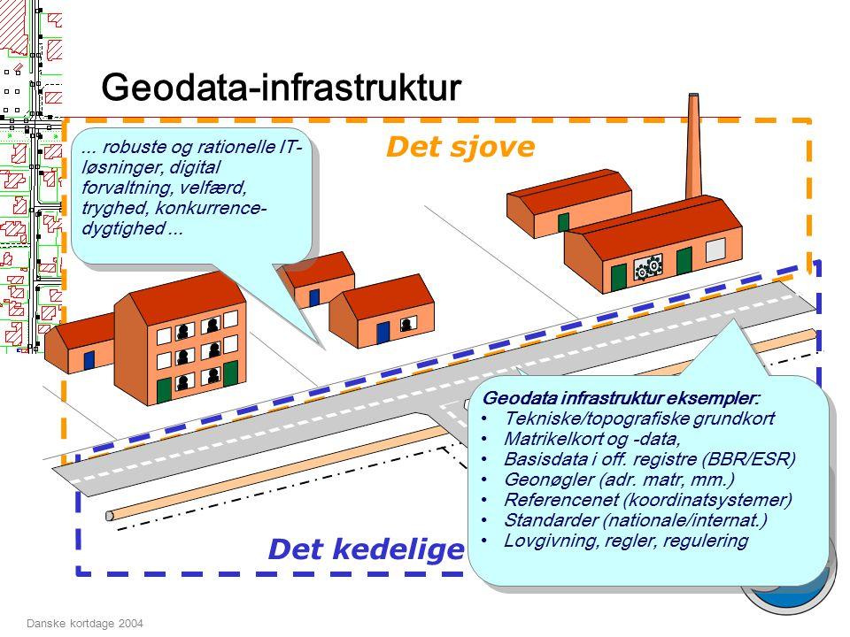 Danske kortdage 2004 Infrastruktur...
