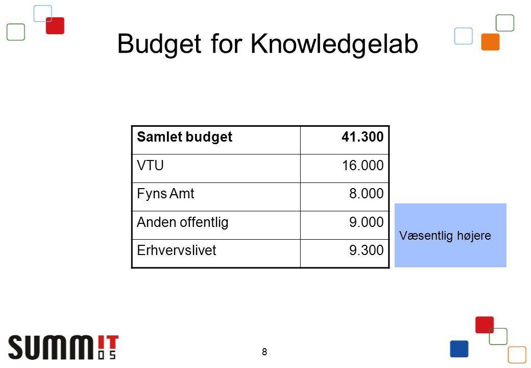 8 Budget for Knowledgelab Samlet budget41.300 VTU16.000 Fyns Amt8.000 Anden offentlig9.000 Erhvervslivet9.300 Væsentlig højere