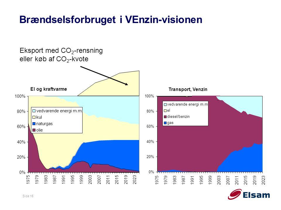 Side 15 0% 20% 40% 60% 80% 100% 1975197919831987199119951999200320072011201520192023 vedvarende energi m.m.