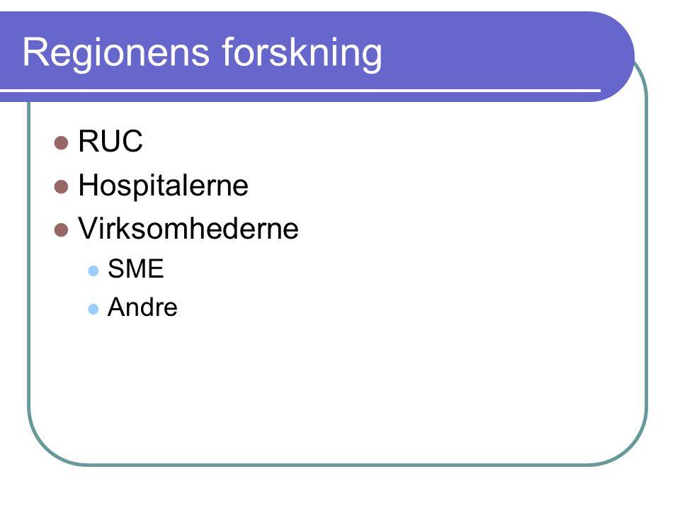 Regionens forskning RUC Hospitalerne Virksomhederne SME Andre