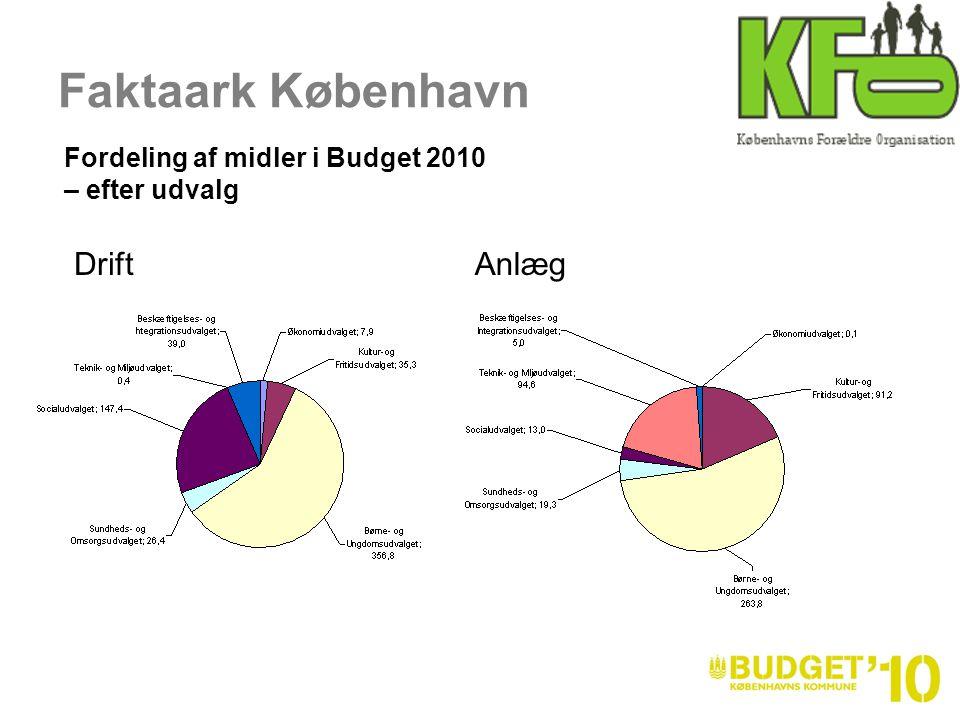 Faktaark København AnlægDrift Fordeling af midler i Budget 2010 – efter udvalg