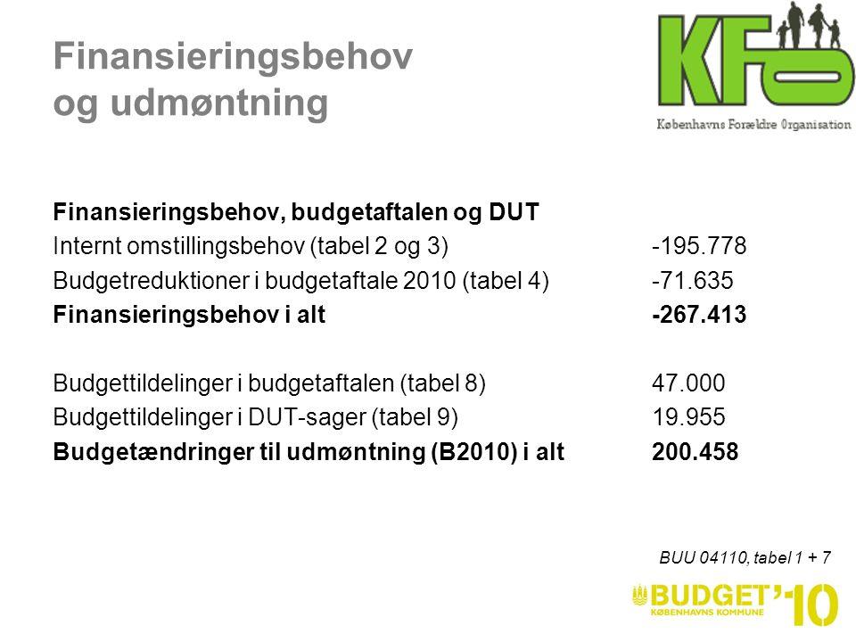 Finansieringsbehov og udmøntning Finansieringsbehov, budgetaftalen og DUT Internt omstillingsbehov (tabel 2 og 3) -195.778 Budgetreduktioner i budgetaftale 2010 (tabel 4)-71.635 Finansieringsbehov i alt -267.413 Budgettildelinger i budgetaftalen (tabel 8) 47.000 Budgettildelinger i DUT-sager (tabel 9)19.955 Budgetændringer til udmøntning (B2010) i alt 200.458 BUU 04110, tabel 1 + 7