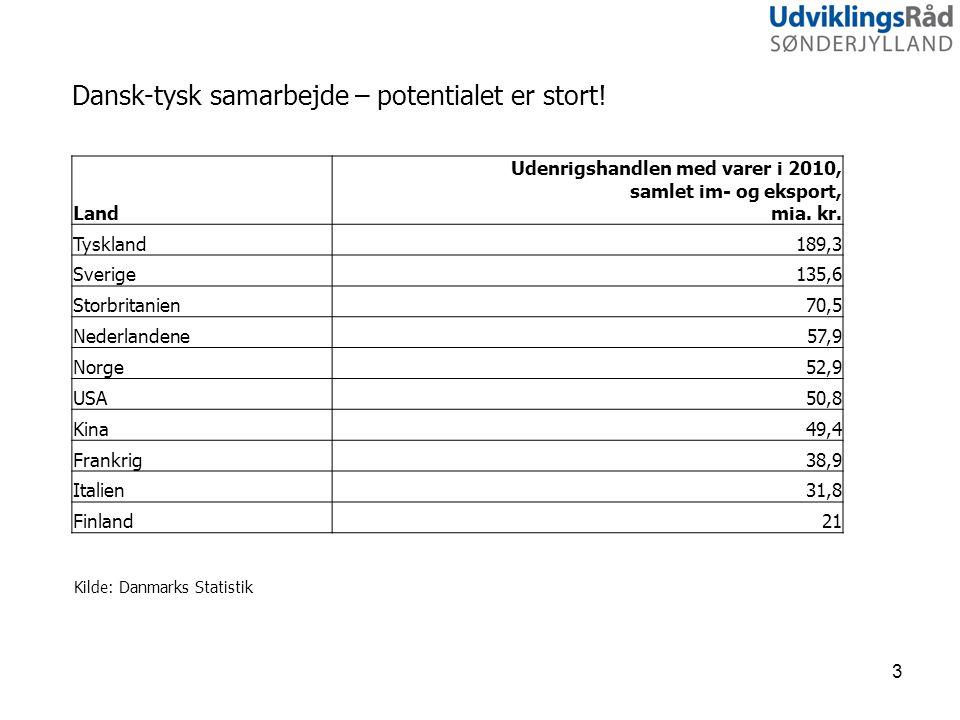 Dansk-tysk samarbejde – potentialet er stort.