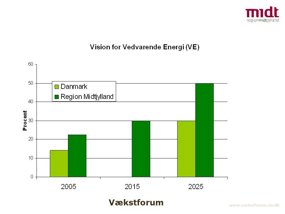 Vækstforum www.vaekstforum.rm.dk