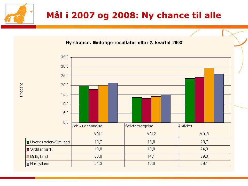 Mål i 2007 og 2008: Ny chance til alle